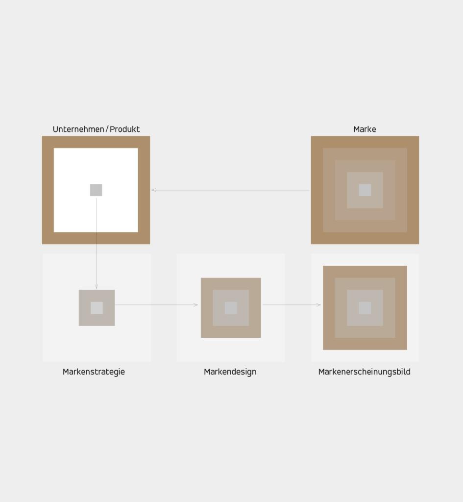 IP_SchochSonders_Design_Kompetenzen