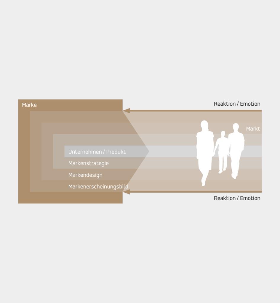 IP_SchochSonders_Design_Philosophie